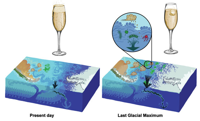 dióxido de carbono en la edad de hielo