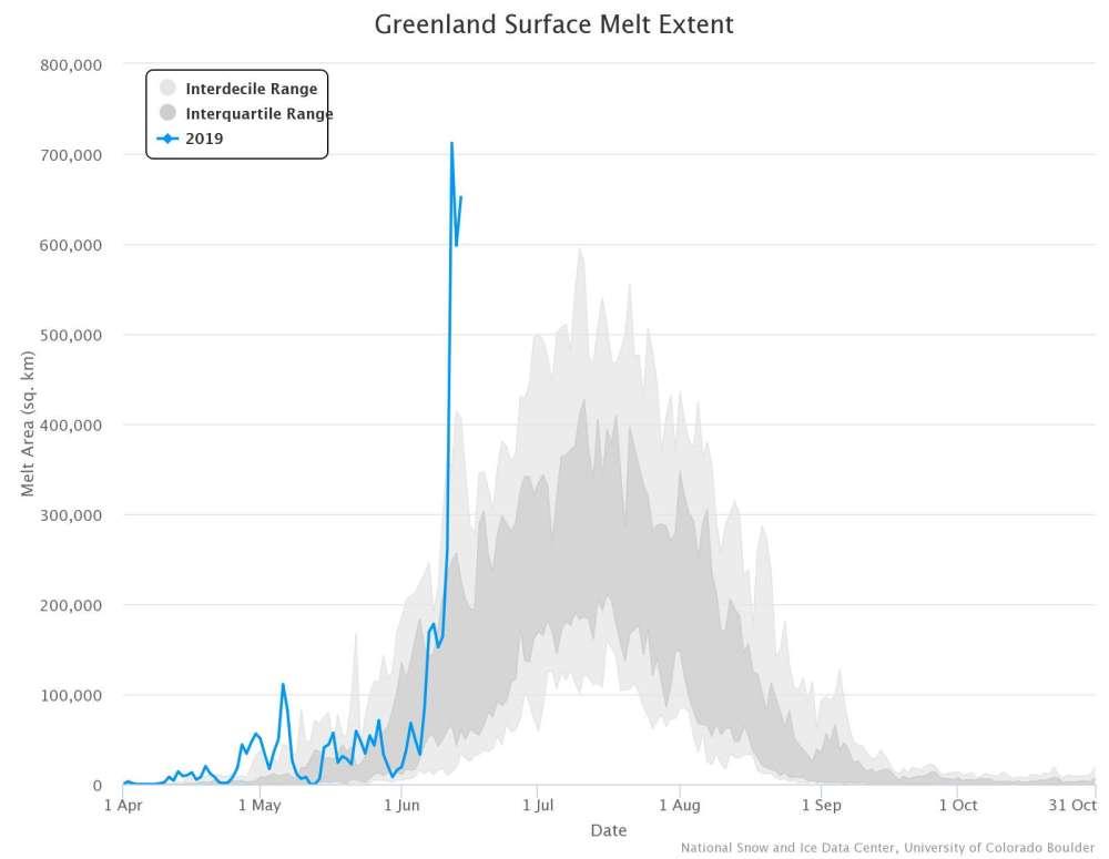 gráfica con la tasa de derretimiento de hielo